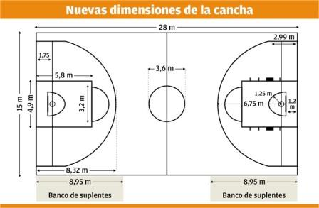 Medidas de cancha de basquetbol - Imagui